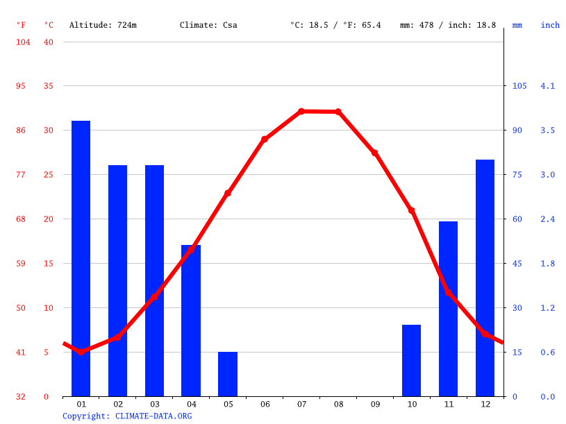 Climate graph // Weather by Month, Biabad-e Qoba Siah