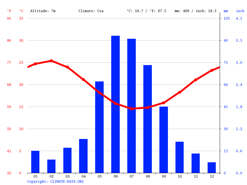 Climate graph // Weather by Month, Cervantes