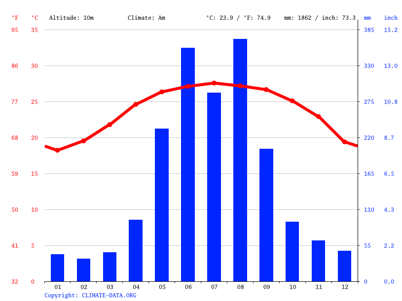 Climate graph // Weather by Month, Kaohsiung City