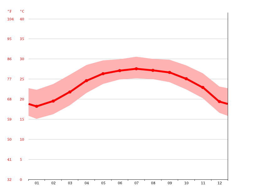 average temperature, Kaohsiung City