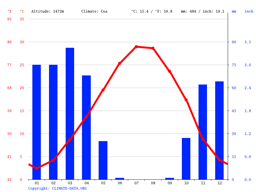 Climate graph // Weather by Month, Yarijan-e `Olya
