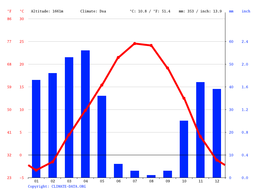 Climate graph // Weather by Month, Qom Choqa