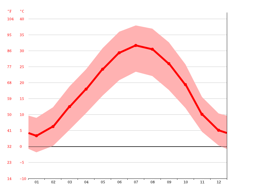 Temperature graph, Saveh