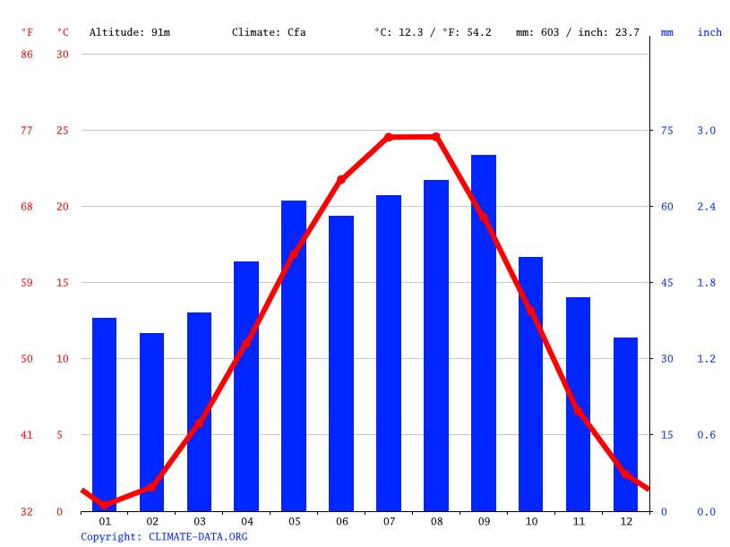 Climate graph // Weather by Month, Старый Бавтугай