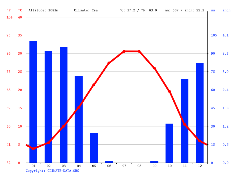 Climate graph // Weather by Month, Posht Tang Mivaneh