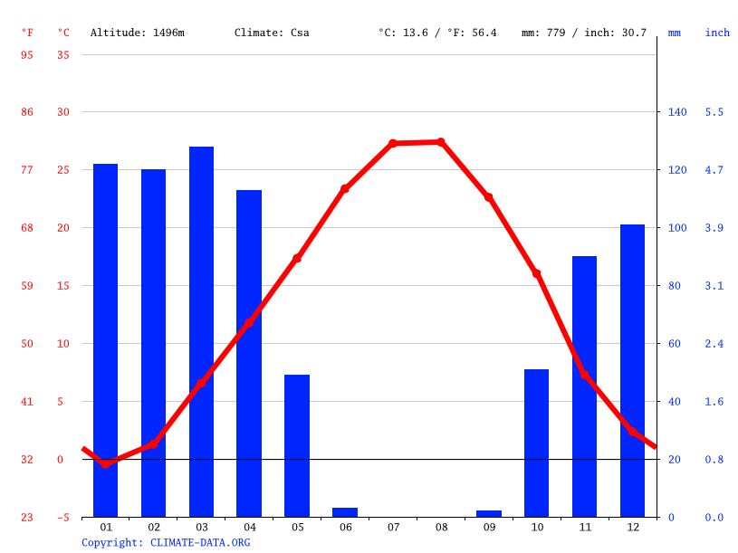 Climate graph // Weather by Month, Derkah