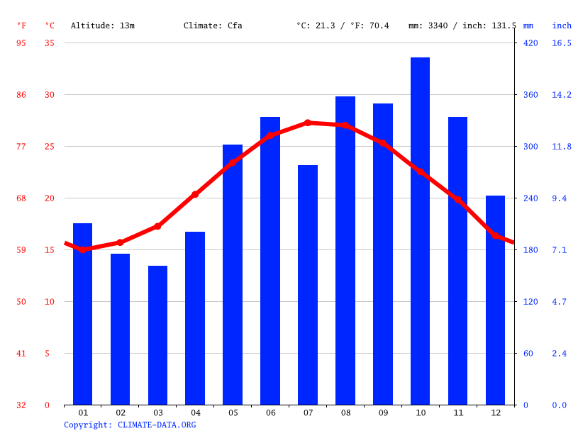 Climate graph // Weather by Month, Yilan City