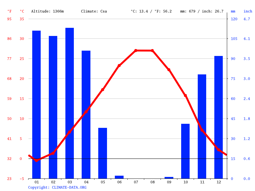 Climate graph // Weather by Month, Gorgan