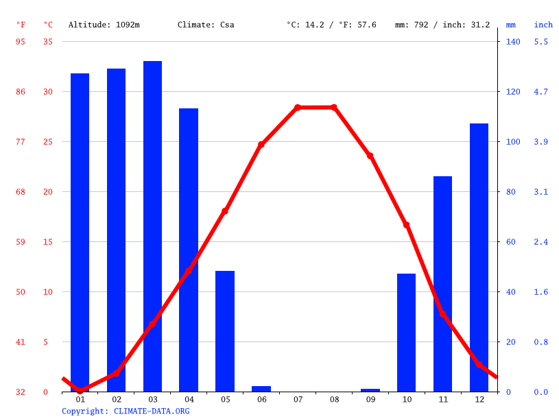 Climate graph // Weather by Month, Gavaleh Kalash