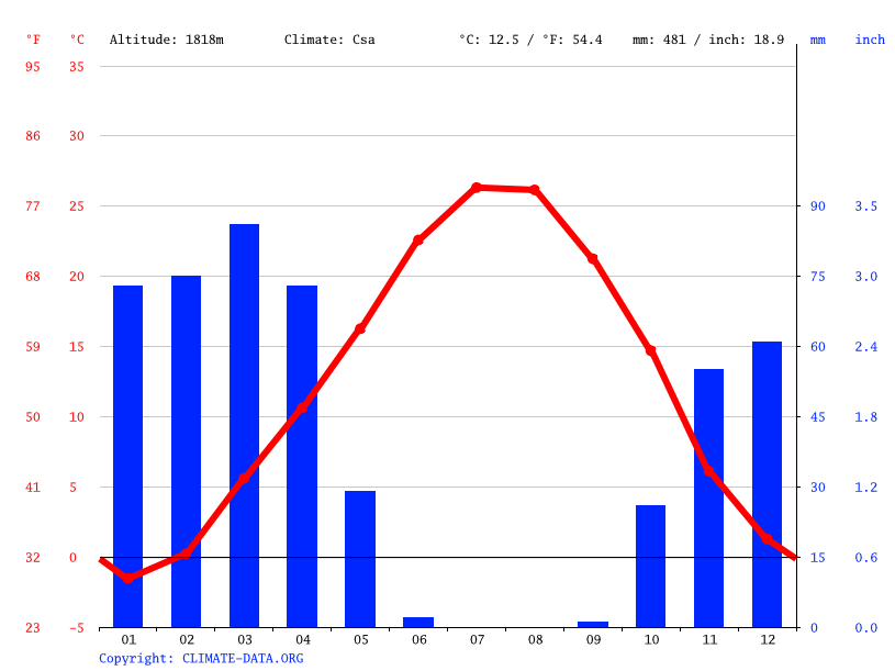 Climate graph // Weather by Month, Varmazan Somaq