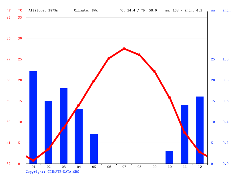 Climate graph // Weather by Month, سپهر آباد