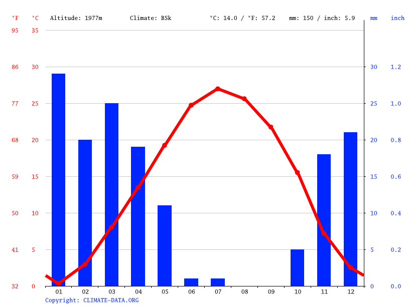 Climate graph // Weather by Month, میرآباد