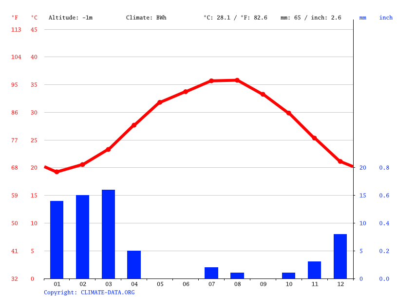 Climate graph // Weather by Month, Meadows 4