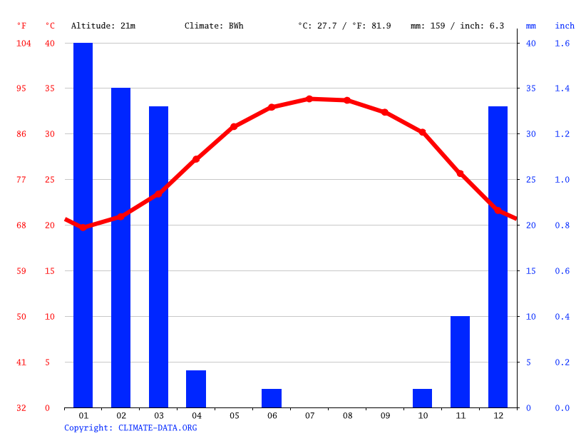 Climate graph // Weather by Month, Qeshm