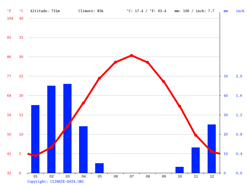 Climate graph // Weather by Month, اسلام قلعه Islam Qala
