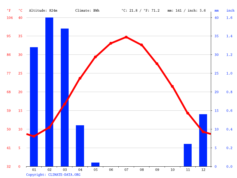 Climate graph // Weather by Month, Delaram دلارام