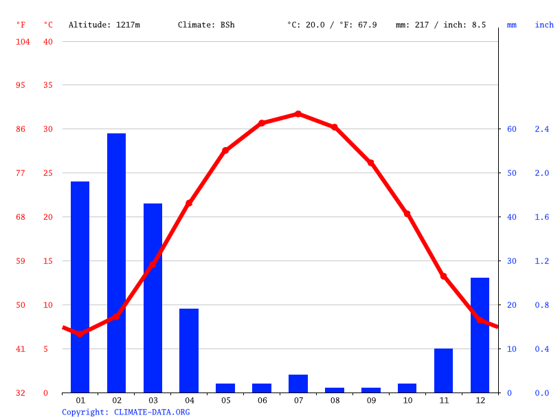 Climate graph // Weather by Month, Spin Boldak