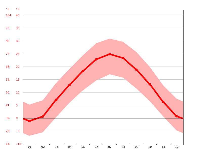Temperature graph, Tokzar