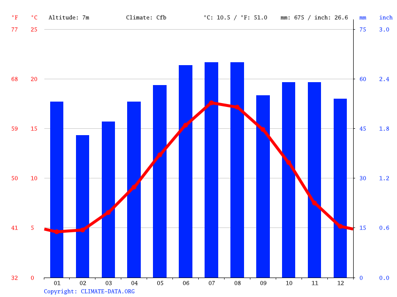 Climate graph // Weather by Month, Ramsey