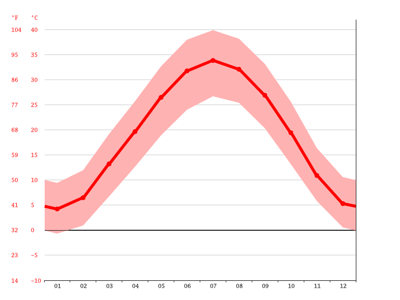 Temperature graph, Dzharkurgan