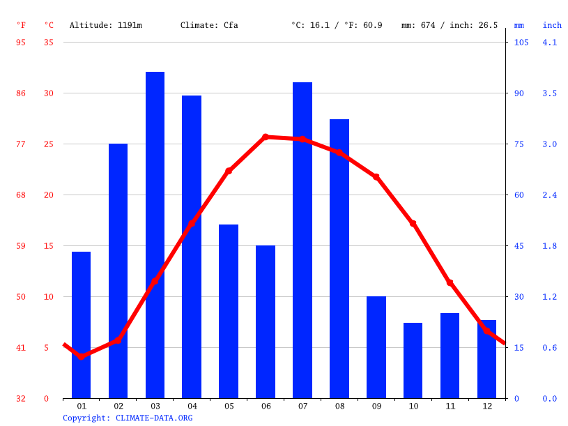 Climate graph // Weather by Month, Sadda