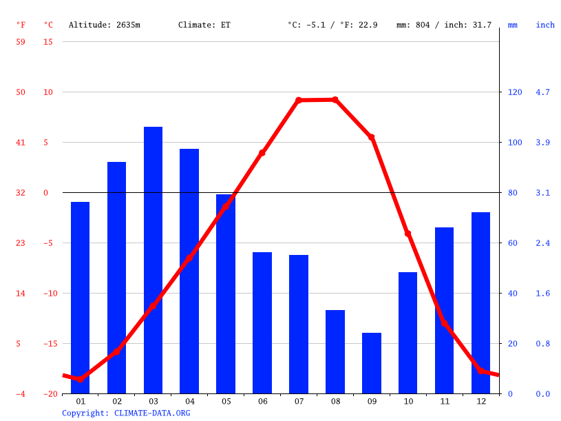 Climate graph // Weather by Month, Arakht