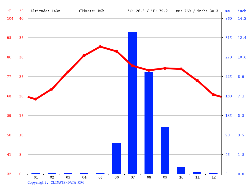 Climate graph // Weather by Month, Himmatnagar