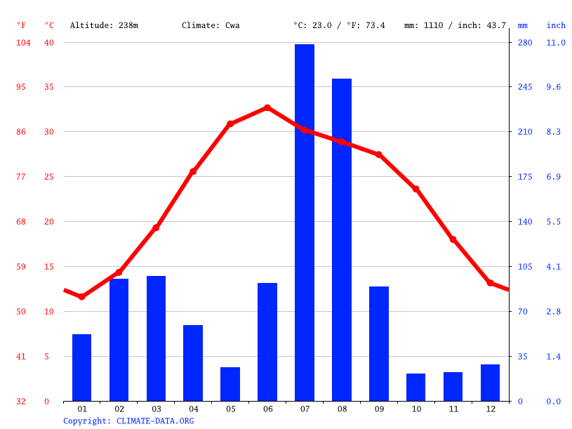 Climate graph // Weather by Month, Bhopalwala