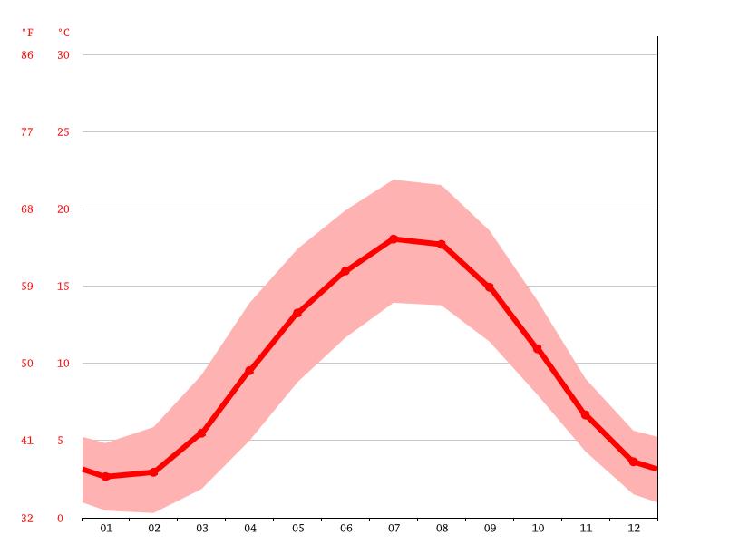 Clima Ter Apel: Temperatura, Climograma y Tabla climática ... on