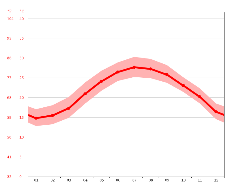 average temperature, Taoyuan District