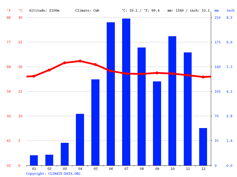 Climate graph // Weather by Month, Kolukkumalai