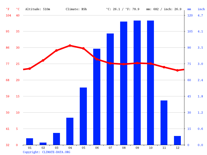 Climate graph // Weather by Month, Kerekundapura