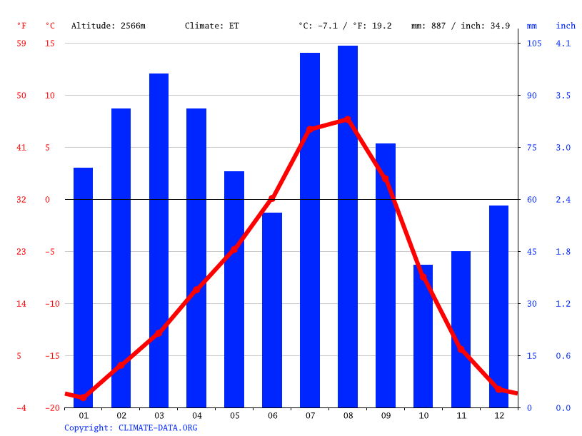 Climate graph // Weather by Month, Kharkoo