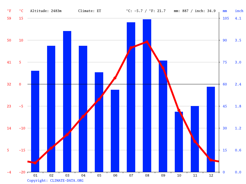 Climate graph // Weather by Month, Saling