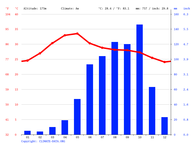 Climate graph // Weather by Month, Narayana Palle
