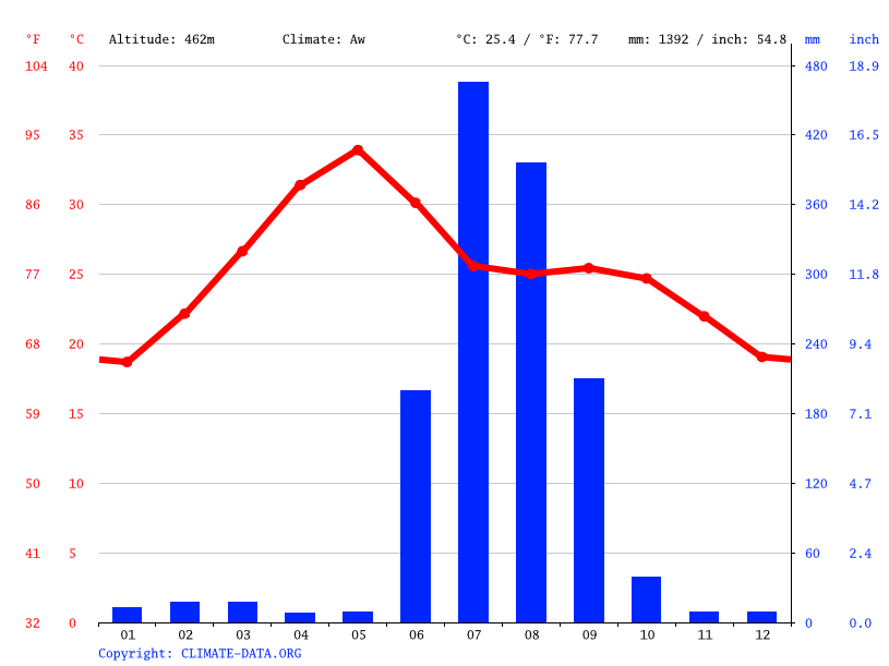 Climate graph // Weather by Month, Alipur