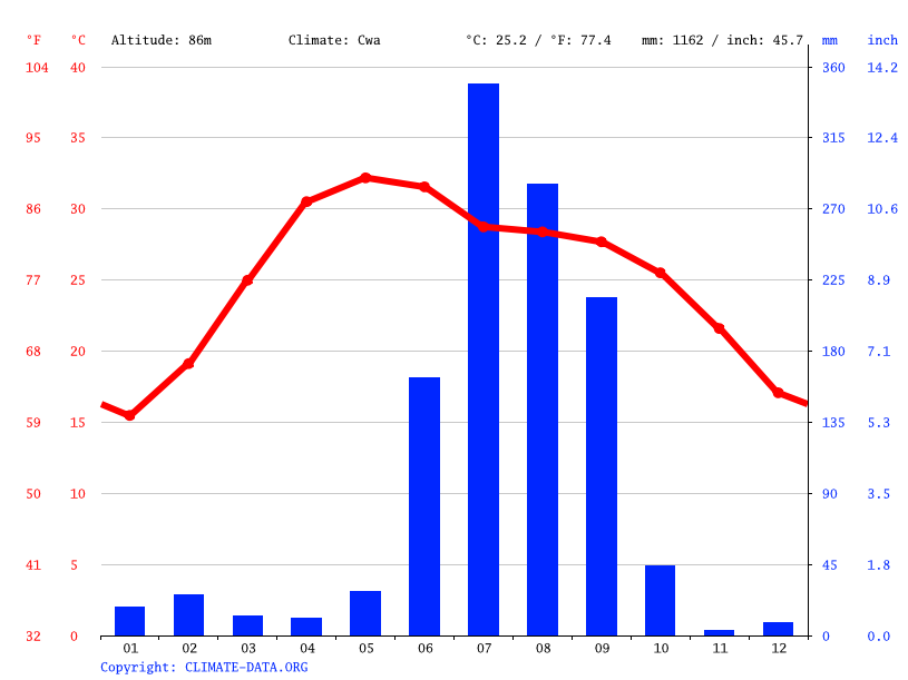 Climate graph // Weather by Month, Alapur