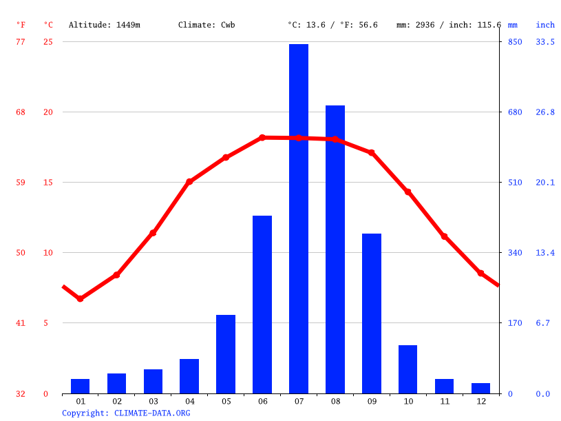 Climate graph // Weather by Month, Lamidada