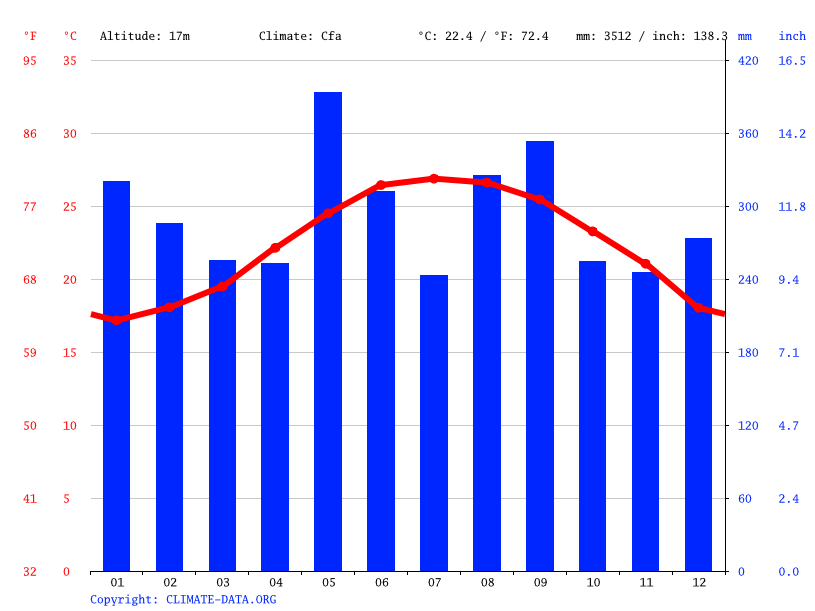 Climate graph // Weather by Month, Taitung City