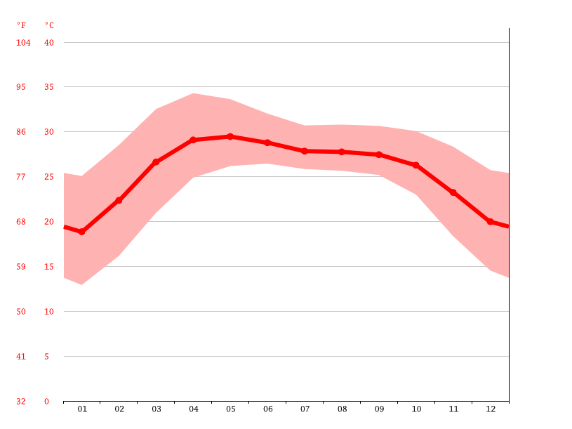 Temperature graph, Moddhodanga