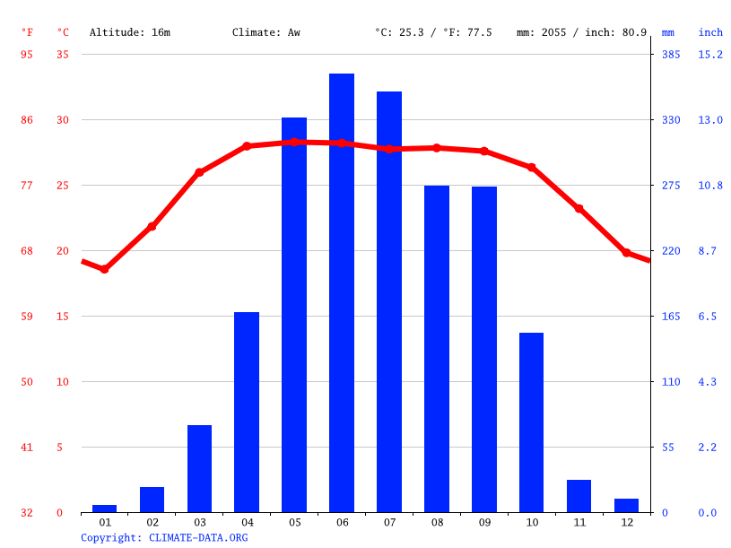 Climate graph // Weather by Month, Dhaka
