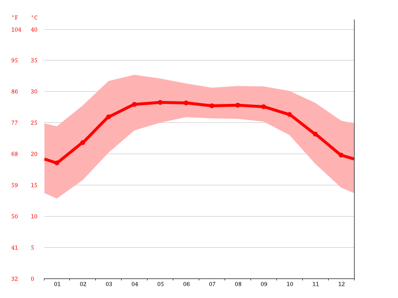 Temperature graph, Dhaka