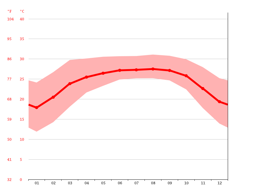Temperature graph, Selhorash