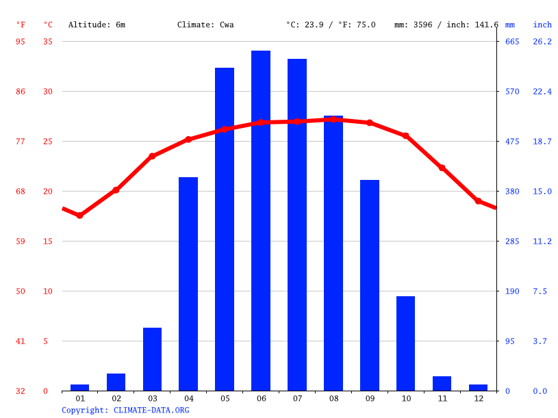 Climate graph, Madhyanagar