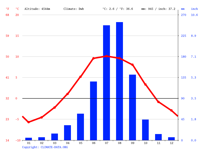Climate graph // Weather by Month, Xiawa