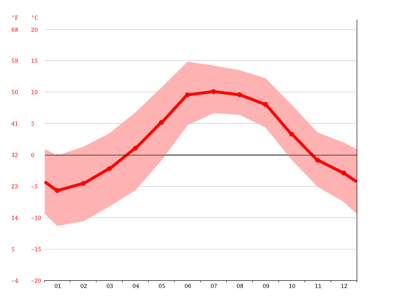average temperature, Xiawa
