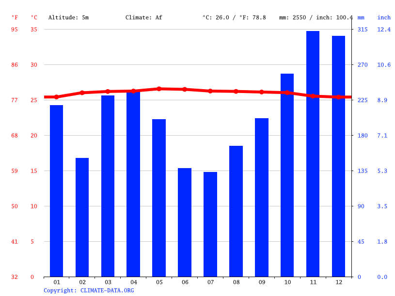 Climate graph // Weather by Month, SIak Sri Indrapura