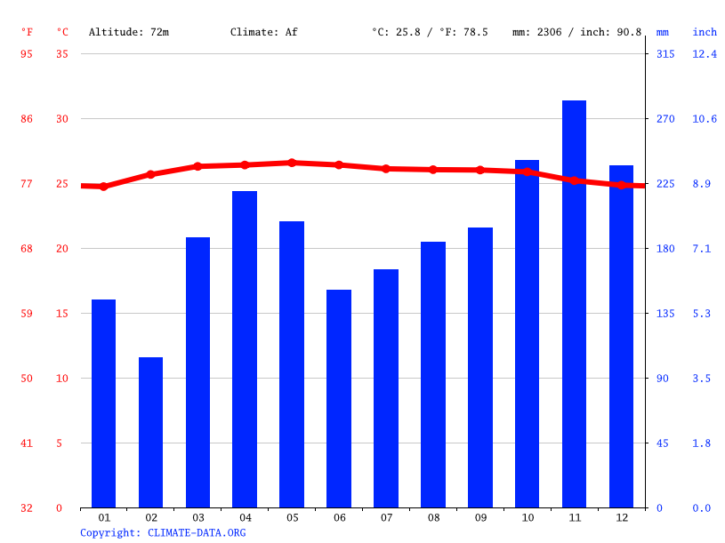 Climograph // Weather by Month, Jempol