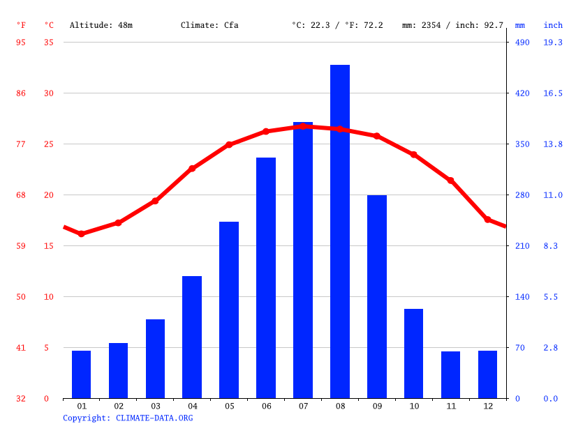 Climate graph // Weather by Month, Douliu