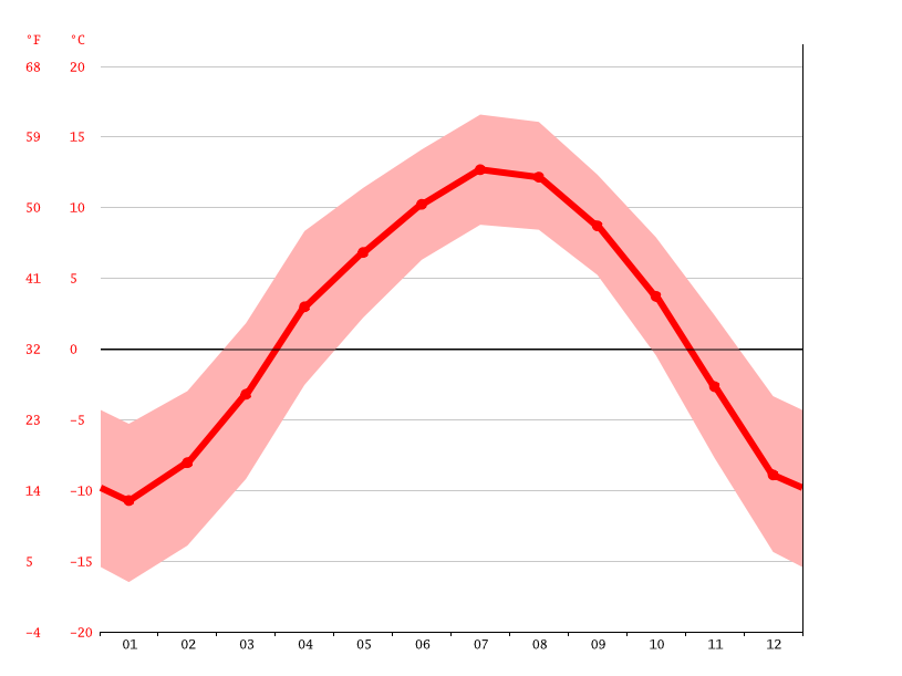 average temperature, Huacaopo